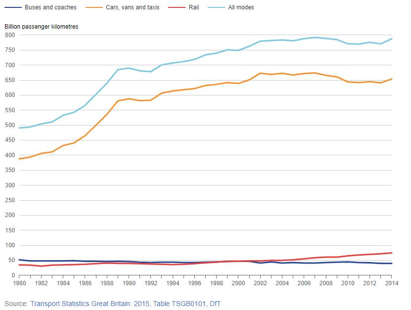 beyond rail: billion passenger kilometres (great britain 1980 -2014)