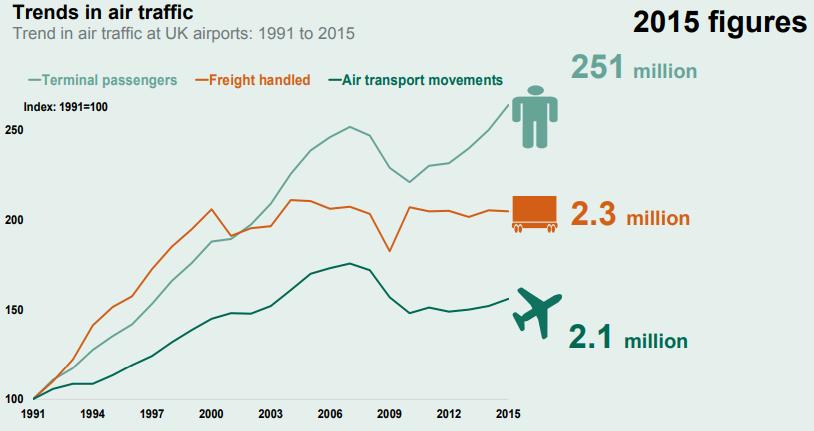 beyond rail: trends in air traffic