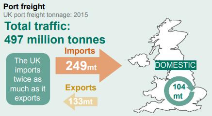 Beyond rail: port freight traffic