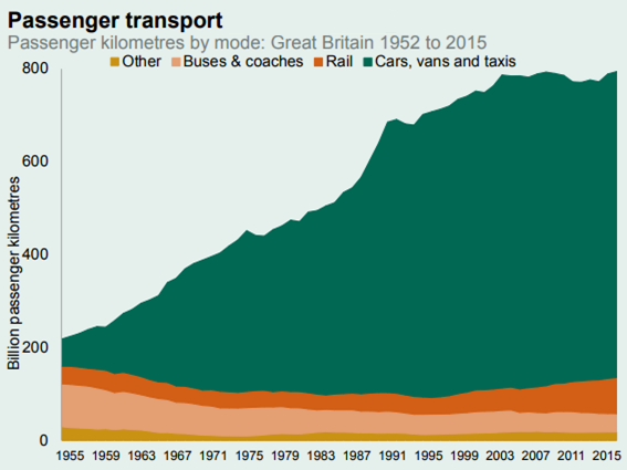 beyond rail transport kilometres by mode: Great Britain 1952 to 2015